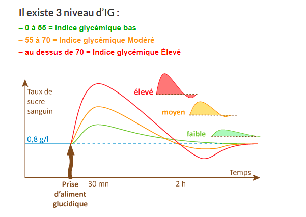 index-glycémique